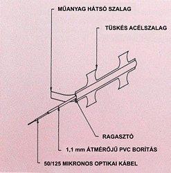 Az ún. NATO-drót szerkezete