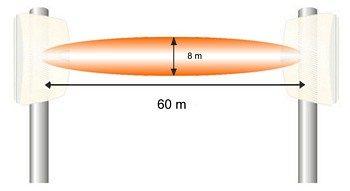 Az 50-60 m hatótávolságú mikrohullámú sorompó érzékelési területének átmérője 3-8 m, típustól függően. (Forrás: Crow Ltd.)