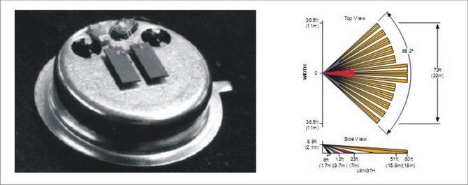 A bal oldaki képen látható a duál infra két érzékelőeleme, a jobb oldalon a lefedési alakzata.