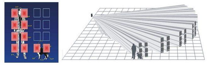 A nyalábok megkétszereződnek és a riasztás létrejöttéhez több ablak letakarása szükséges.