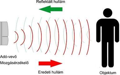 r_infra_radar_mukodes_s