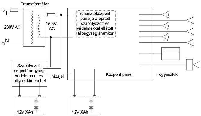 A riasztórendszer segédtápegység tipikus alkalmazásának egy változata