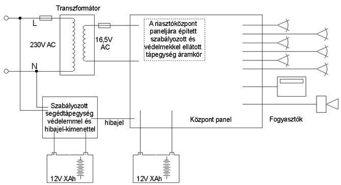 A riasztórendszer segédtápegység tipikus alkalmazásának egy másik változata