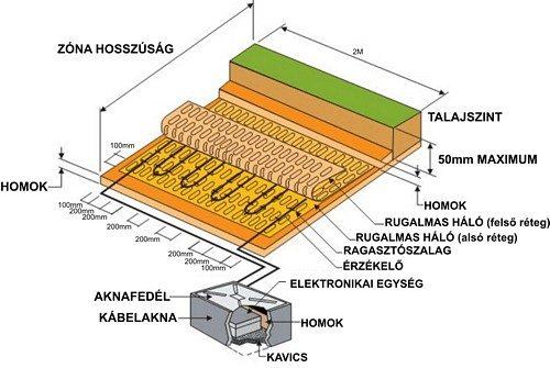 Egy optikai szálas lépésérzékelő rendszer telepítési vázlata