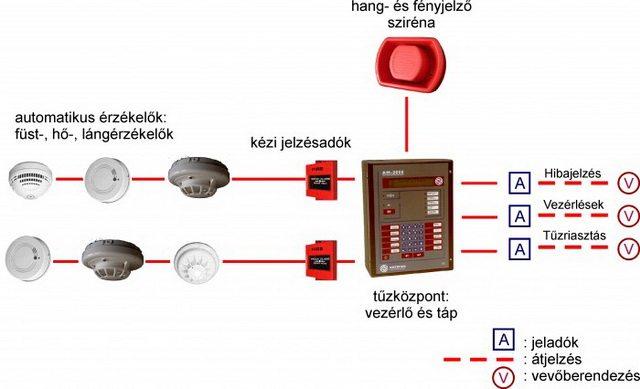 Tűzjelző rendszer vázlata