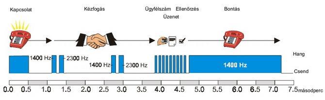 Jelzésátvitel 4+2 protokoll használatával (Forrás: Sierra riasztó alkalmazási feljegyzés)