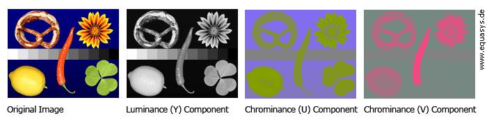 Kép színre bontása az YUV színrendszerben (Forrás: www.equasys.de)