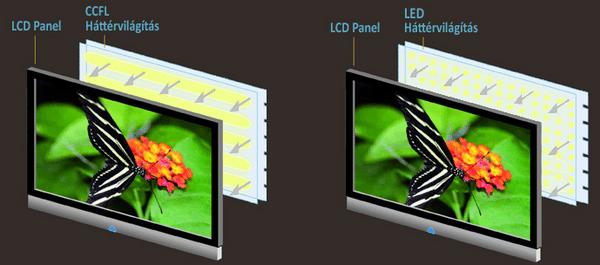 A LED-es monitor felépítése (Forrás:ledtvportal.info)