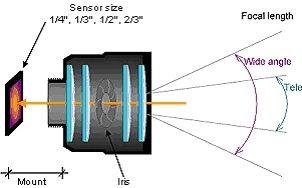 CCTV objektív sematikus felépítése (www.wecusurveillance.com)