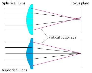 Szférikus és aszférikus lencse képalkotása (www.microglobe.co.uk)