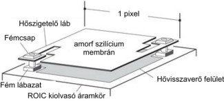 Amorf szílicium mikrobolométer egy pixel méretű érzékelője