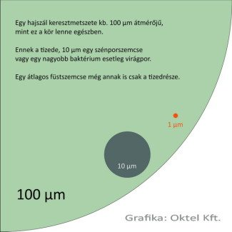 Mekkora is a füstszemcse mérete?