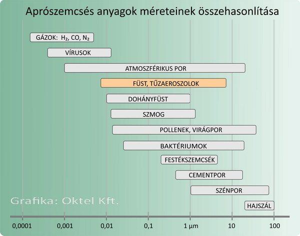 A füstszemcsék méretei más aprószemcsés anyagméretekhez képest
