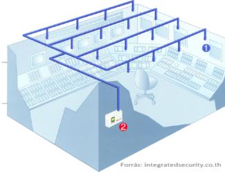 Aspirációs rendszer szerkezete: 1. mintavételi pontok, 2. központi egység