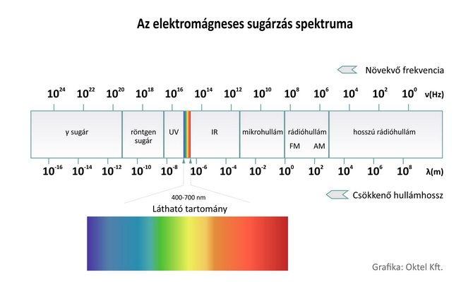 Az elektromágneses sugárzás spektruma